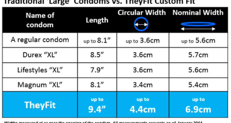 Condom brands and sizes