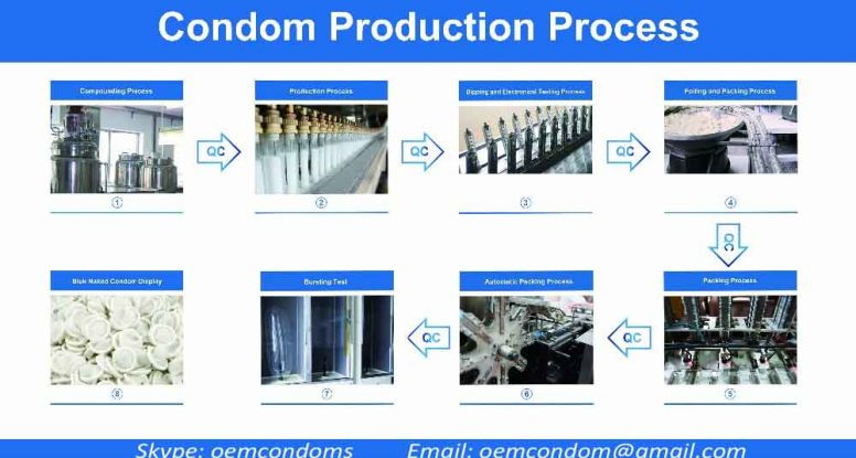 condom industry in india Yahoo india answers  good questions with even better answers - only on yahoo answers help other users discover and discuss interesting questions with you.